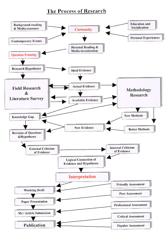 process for choosing a research paper